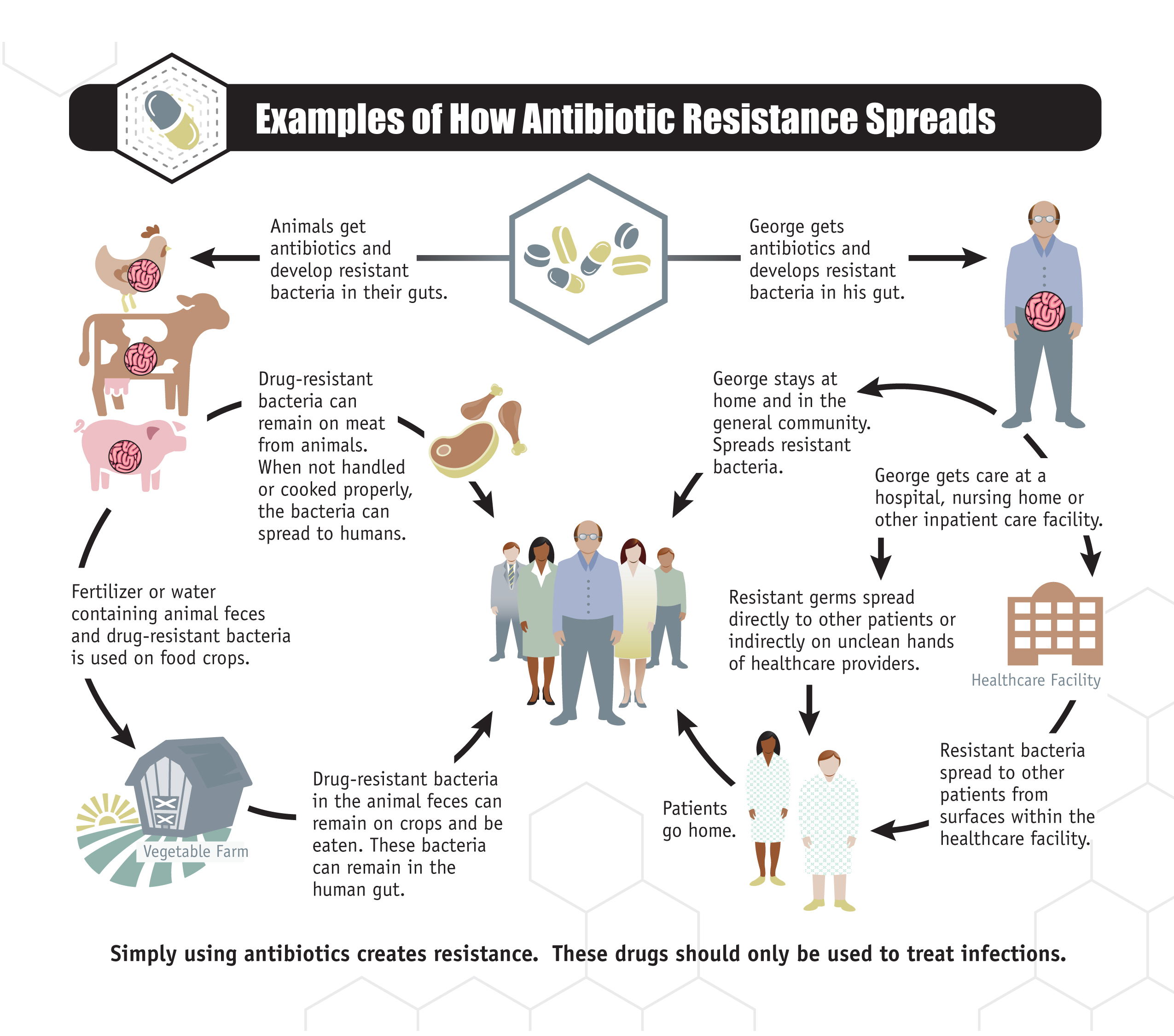 a research on microbial resistance to antibiotics The global problem of antibiotic resistance is fast becoming one of the major  scientific issues of modern times the development of new.